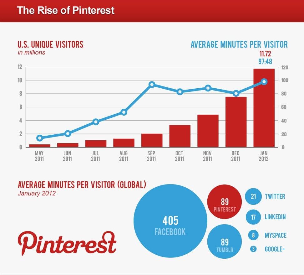 Pinterest Traffic Chart